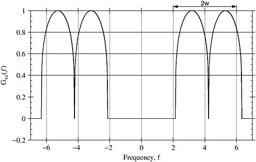 Modulation code vsb matlab What is