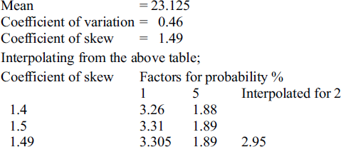 Appendix A: DESIGN FLOOD ESTIMATION BY FREQUENCY METHOD | McGraw