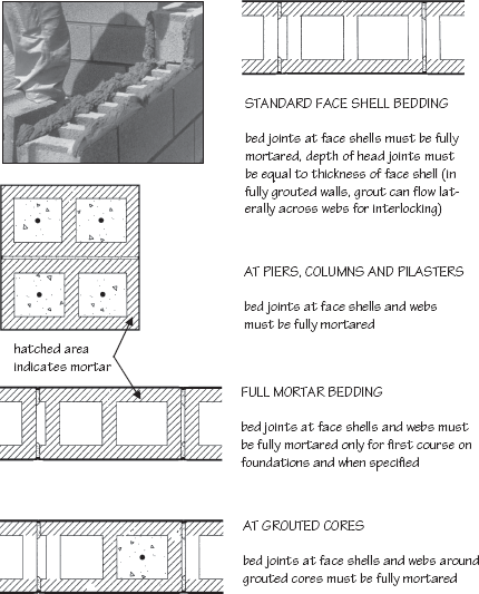 Installation And Workmanship Mcgraw, How Much Bedding Mortar Do I Need