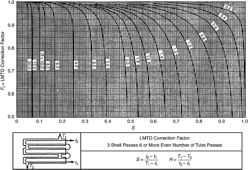 Lmtd Correction Factors For E Shell Heat Exchangers Mcgraw Hill Education Access Engineering