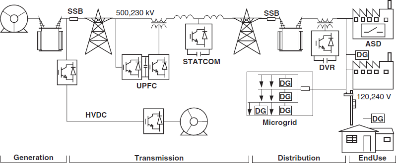 Utility Applications Of Power Electronics Mcgraw Hill Education Access Engineering