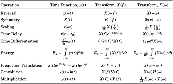 Fourier Transforms: f versus ω | McGraw-Hill Education