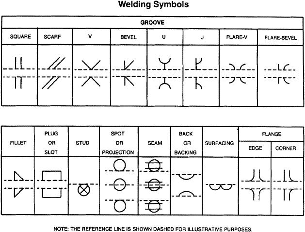 Welding Symbols Mcgraw Hill Education Access Engineering